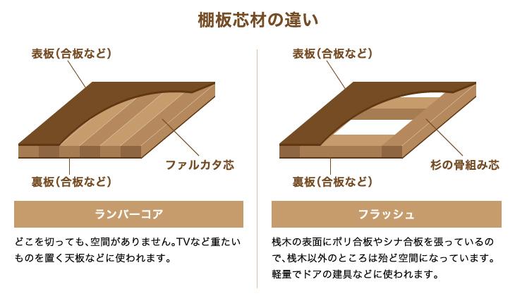 棚板芯材の違い